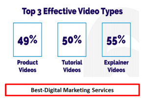 Best-Digital Marketing Services - types of video