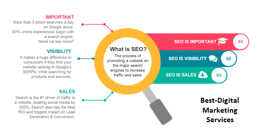 Best-Digital Marketing - What is SEO