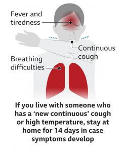 Corona Virus - Continous cough, fever