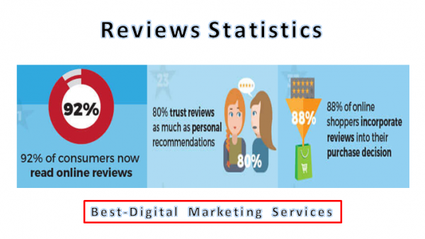 Best-Digital Marketing Services - Customer review statistics