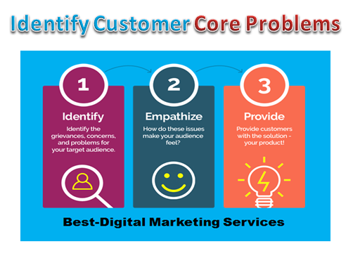 Best-Digital Marketing Services - Identify customer core problems