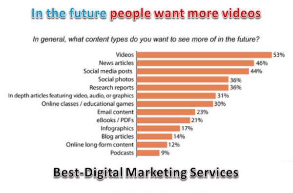 Best-Digital Marketing Services - Identify how customer wants content