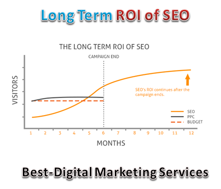 Best-Digital Marketing Services - Long term ROI of SEO