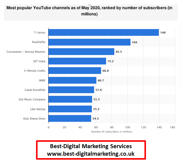 Best-Digital Marketing Services - Most popular You Tube Channel ranked 2020