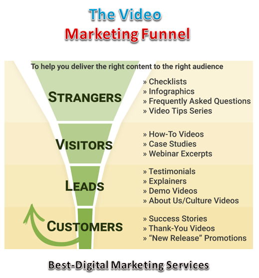 Best-Digital Marketing Services - The Marketing Funnel