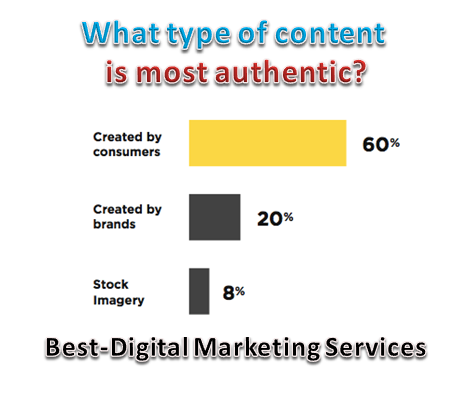 Best-Digital Marketing Services User Generated Content-UGC