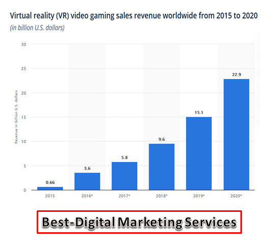Best-Digital Marketing Services - VR gaming sales revenue worldwide