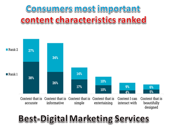 Best-Digital Marketing Services - be aware what makes them cautious