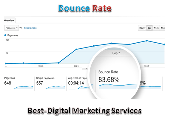 Best-Digital Marketing Services - bounce rate