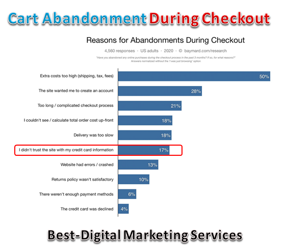 Best-Digital Marketing Services - cart abandonment during checkout