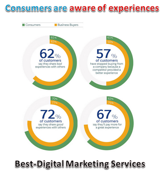 Best-Digital Marketing Services consumers are aware of experience