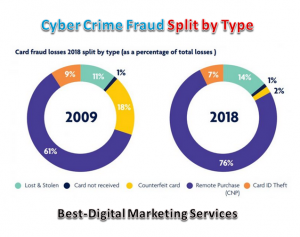 Best-Digital Marketing Services - cyber crime fraud split by type