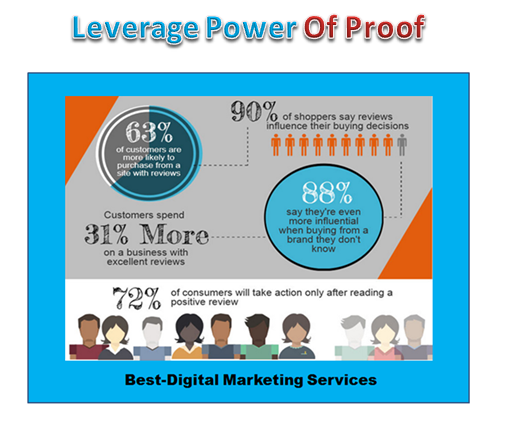 Best-Digital Marketing Services - leverage power of proof