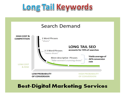 Best-Digital Marketing Services - long tail keywords