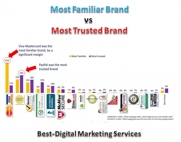 Best-Digital Marketing Services - most familiar brand vs most trusted brand