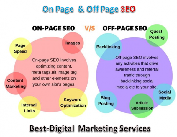 Best-Digital Marketing Services - on page & off page SEO