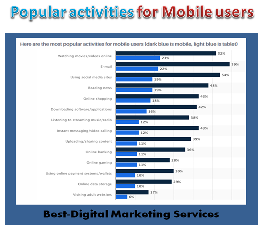 Best-Digital Marketing Services - popular activities for mobile users