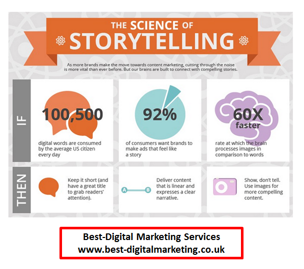 Best-Digital Marketing Services - the science of story telling