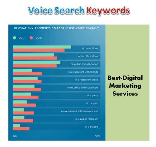 Best-Digital Marketing Services - voice search keywords