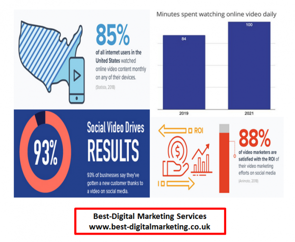 Best-Digital Marketing Services - why use video content marketing