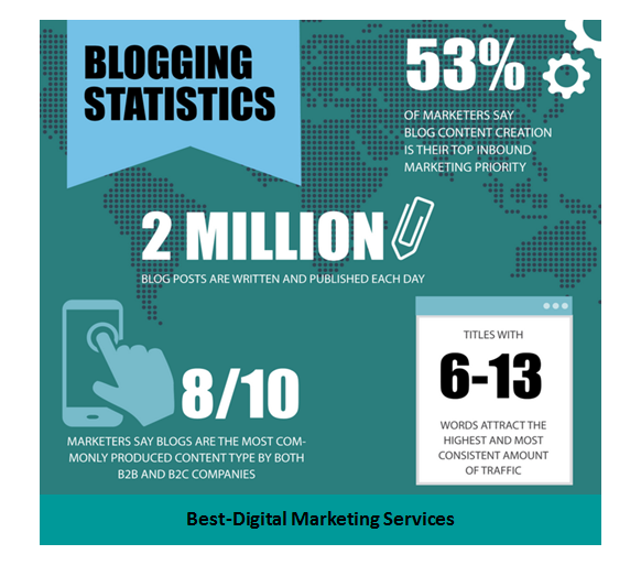 Blogging statistics for content marketing