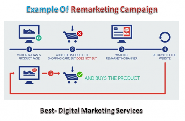 Example of remarketing campaign