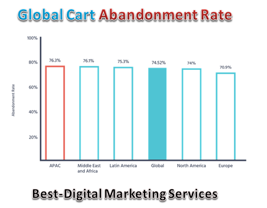 Global Cart Abandonment Rate