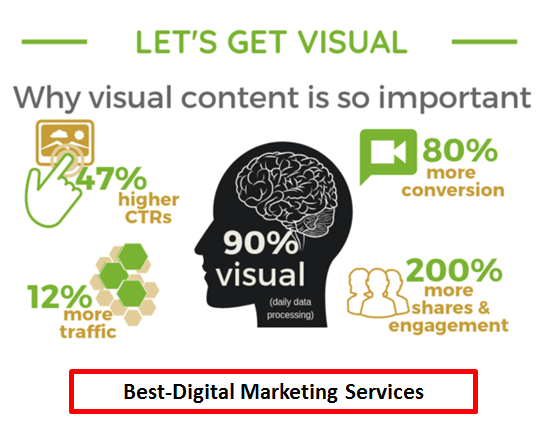 Why visual content is important