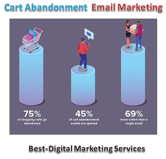 cart abandonment email marketing stats
