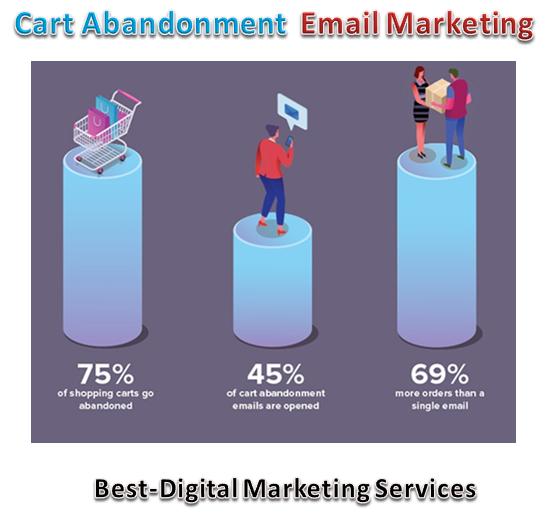cart abandonment email marketing stats