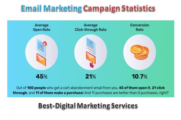 email marketing campaign statistics