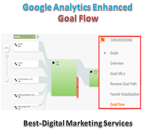 google analytics enhanced goal flow