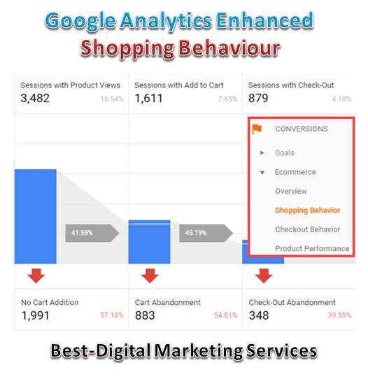 google analytics enhanced shopping behaviour
