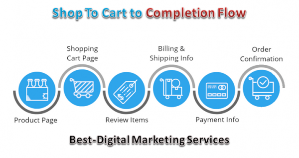 shop to cart to completion flow