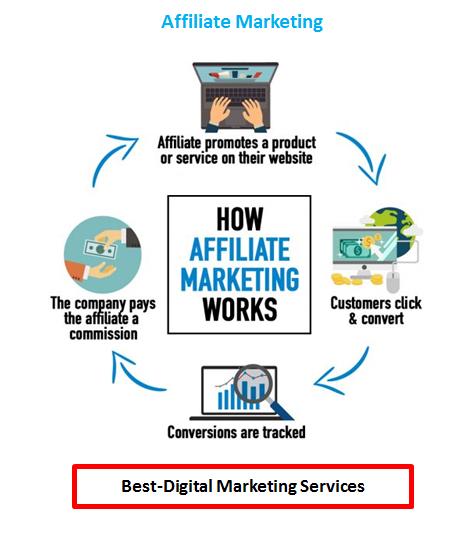 Best-Digital Marketing - Affilaite Marketing