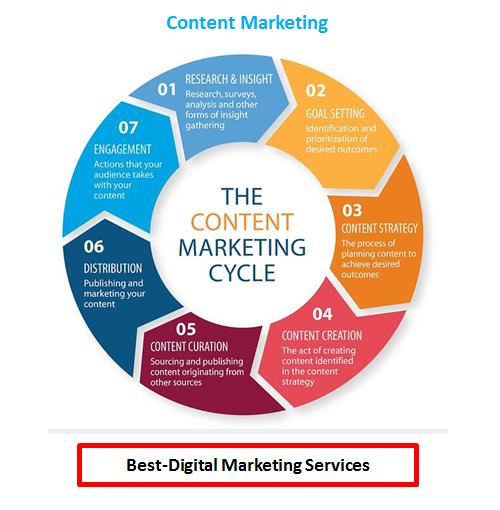 Best-Digital Marketing - Content Marketing