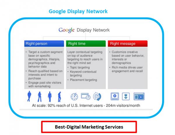 Best-Digital Marketing - Google Display Network - GDN