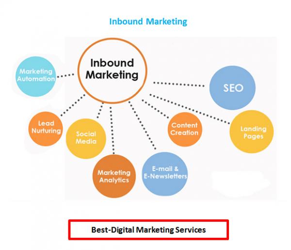 Best-Digital Marketing - Inbound Marketing