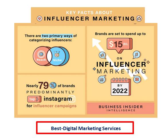 Best-Digital Marketing - Key Facts About Influencer Marketing