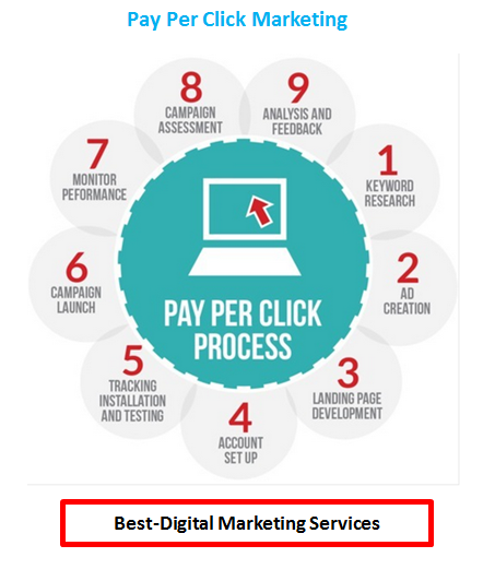 Best-Digital Marketing - Pay Per Click - PPC Marketing