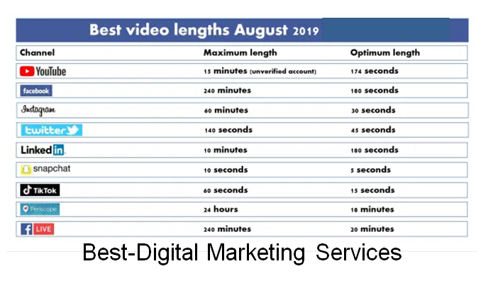 Best-Digital Marketing Services Best Video Lengths August 2019