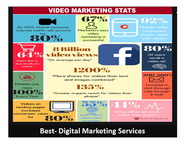 Best-Digital Marketing Services Best Video Marketing Stats - Infographics