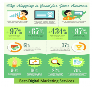 Best-Digital Marketing Services Content Marketing & Blogging