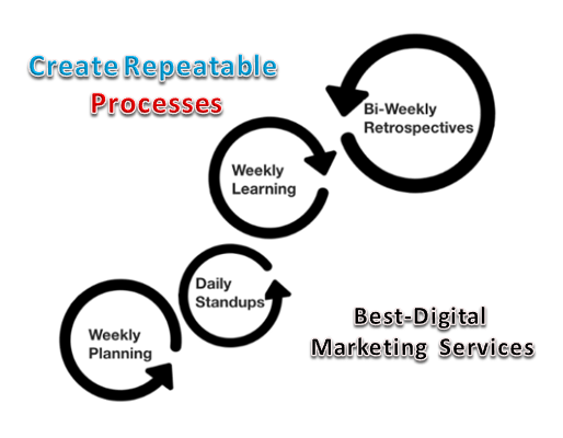 Create Repeatable Process