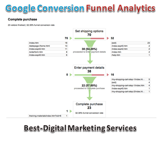 Google Conversion Funnel Analytics