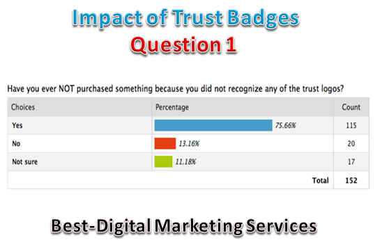 Impact Of Trust Badges -Q1