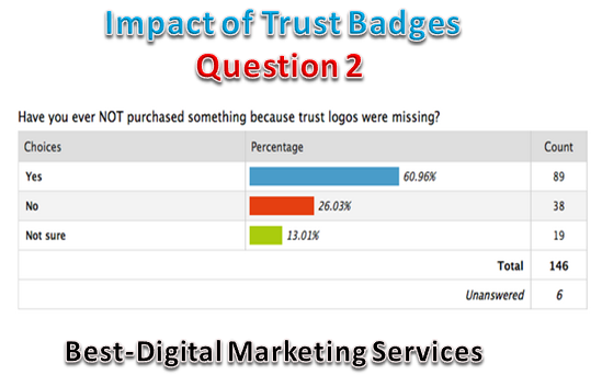 Impact Of Trust Badges -Q2