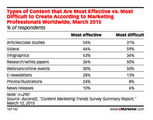 Most Effective Vs Most Difficult to Create Content Marketing
