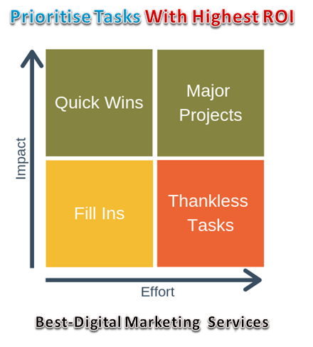Priortise Tasks With Highest ROI First