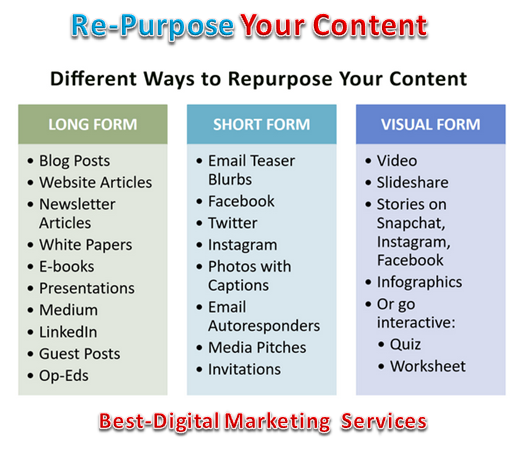 Re-Purpose Your Content